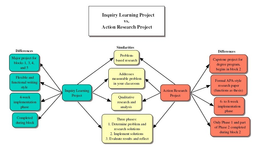 type of action research Historical development of action research in social sciences types of action: (1) immediately undertaken activities which he seeks to remove as soon.