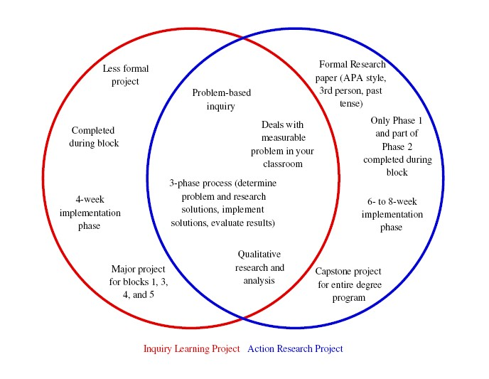 Action Research Graphic Organizers